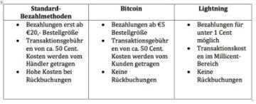 Bitcoin Micropayments 360x146 1